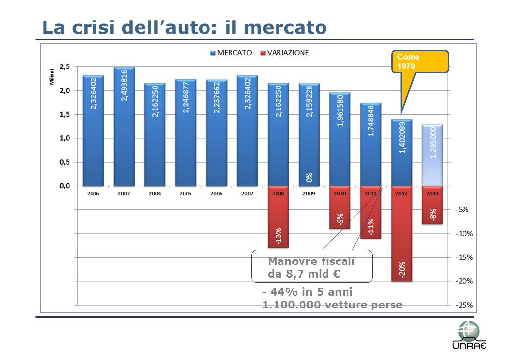 La crisi dell'auto: le conseguenze 20122013 Industry1.402.0891.288.000 Fatturato- 13 Mld €*- 1,9 Mld € ** IVA- 2,3 Mld €*- 325 Mln €** * Calcolato vs.