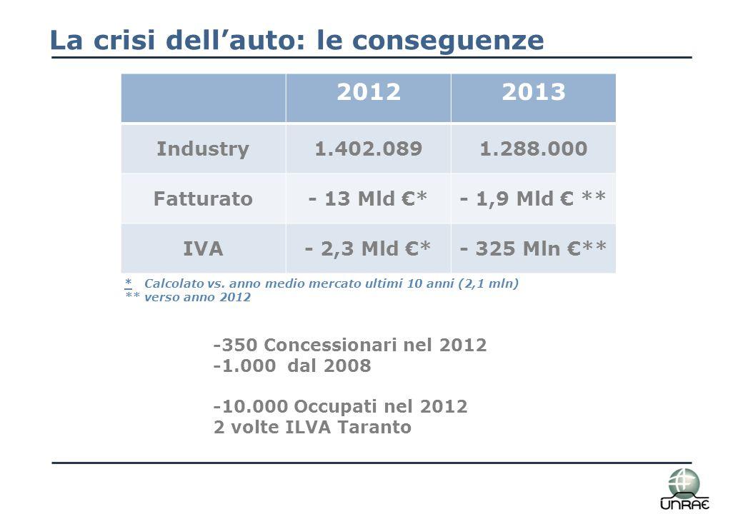 Il mercato siciliano Variazione %