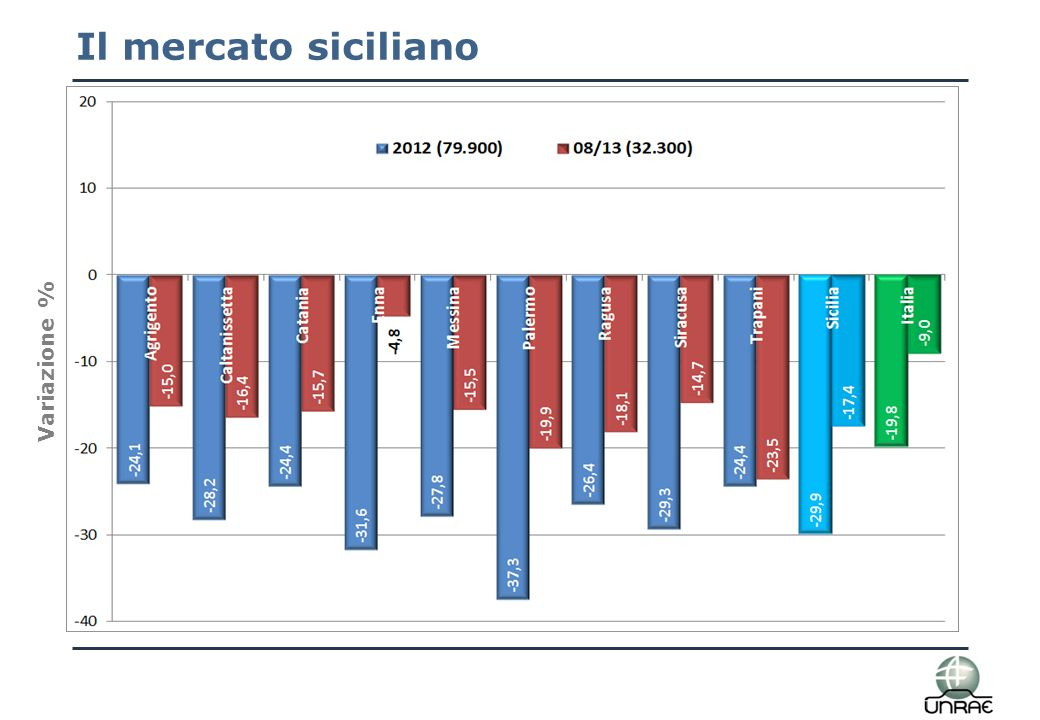 Il mercato siciliano per utilizzatore