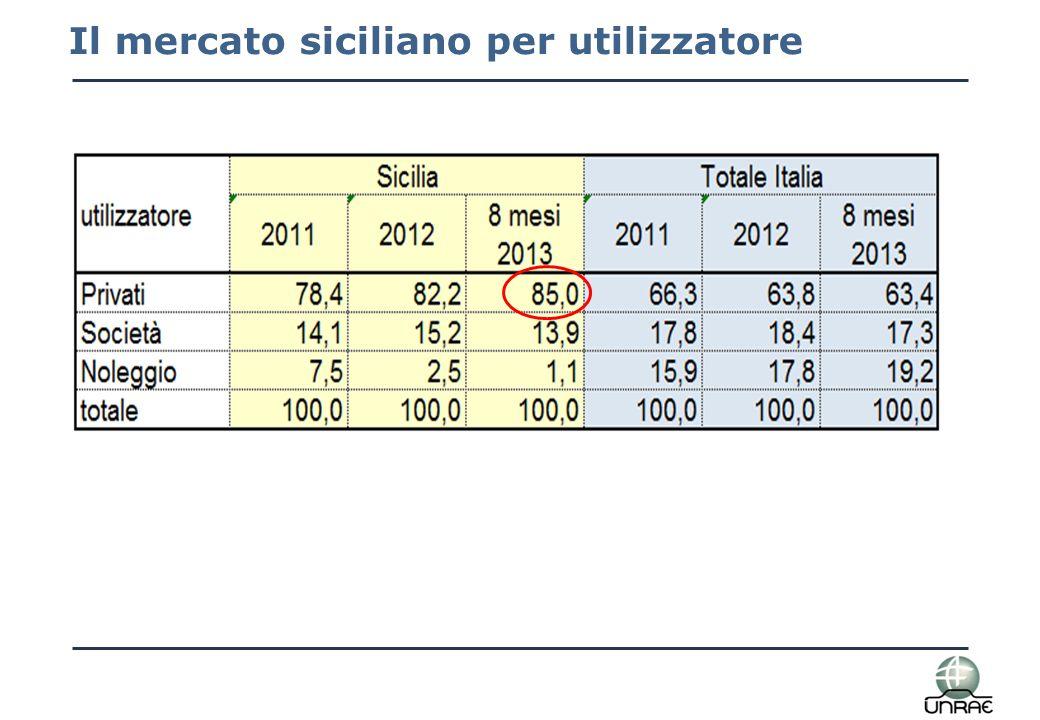 Il mercato siciliano per motorizzazione