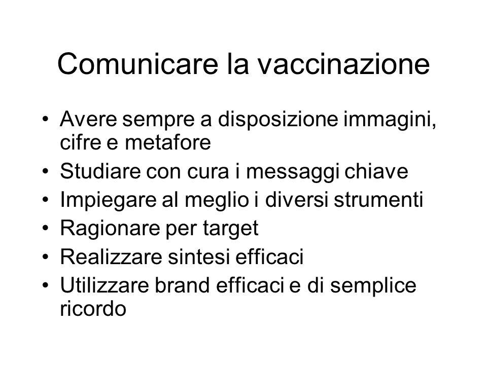 Comunicare la vaccinazione Avere sempre a disposizione immagini, cifre e metafore Studiare con cura i messaggi chiave Impiegare al meglio i diversi strumenti Ragionare per target Realizzare sintesi efficaci Utilizzare brand efficaci e di semplice ricordo