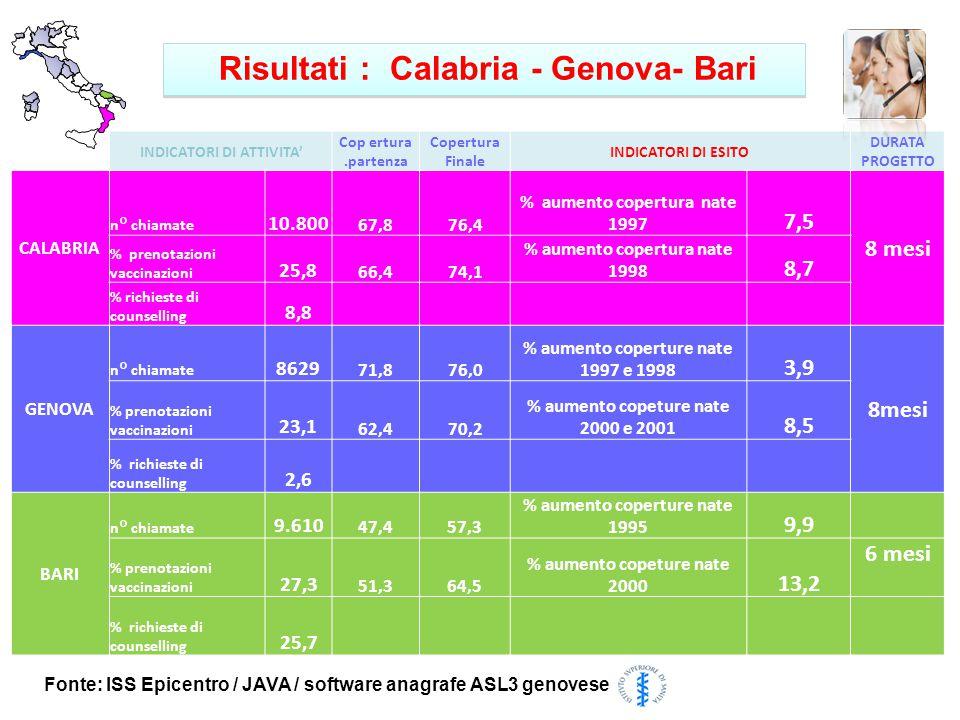 Fonte: ISS Epicentro / JAVA / software anagrafe ASL3 genovese Risultati : Calabria - Genova- Bari INDICATORI DI ATTIVITA' Cop ertura.partenza Copertura Finale INDICATORI DI ESITO DURATA PROGETTO CALABRIA n° chiamate 10.800 67,876,4 % aumento copertura nate 1997 7,5 8 mesi % prenotazioni vaccinazioni 25,8 66,474,1 % aumento copertura nate 1998 8,7 % richieste di counselling 8,8 GENOVA n° chiamate 8629 71,876,0 % aumento coperture nate 1997 e 1998 3,9 8mesi % prenotazioni vaccinazioni 23,1 62,470,2 % aumento copeture nate 2000 e 2001 8,5 % richieste di counselling 2,6 BARI n° chiamate 9.610 47,457,3 % aumento coperture nate 1995 9,9 % prenotazioni vaccinazioni 27,3 51,364,5 % aumento copeture nate 2000 13,2 6 mesi % richieste di counselling 25,7