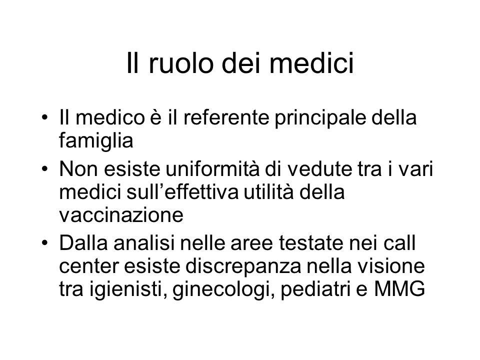 Esperienze dal call center Calabria: Non è favorevole alla vaccinazione il 38% dei medici consultati.