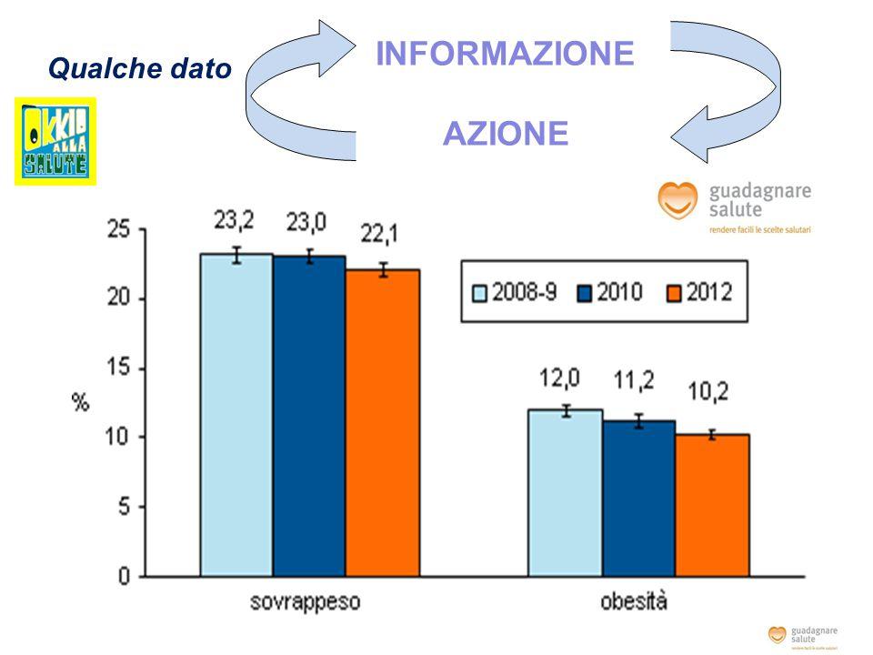 Prevalenza di sovrappeso e obesità tra i bambini della classe terza primaria, OKkio alla SALUTE 2012 ≤ 25% >25% e <33%  33% e <40%  40%