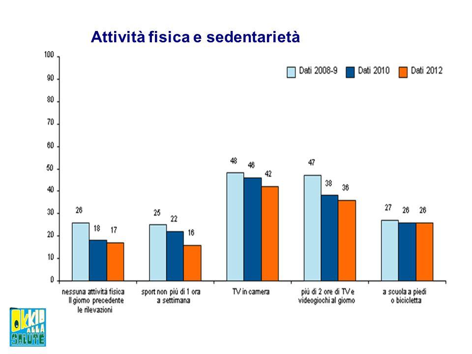Attività fisica e sedentarietà