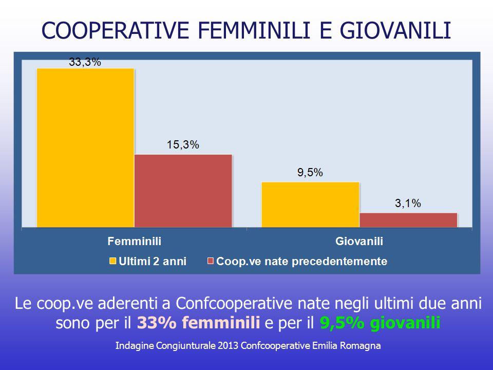 Indagine Congiunturale 2013 Confcooperative Emilia Romagna COOPERATIVE FEMMINILI E GIOVANILI Le coop.ve aderenti a Confcooperative nate negli ultimi d