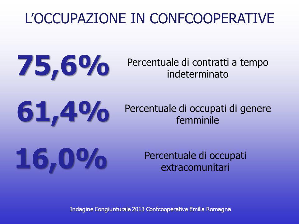 Indagine Congiunturale 2013 Confcooperative Emilia Romagna 75,6% Percentuale di contratti a tempo indeterminato L'OCCUPAZIONE IN CONFCOOPERATIVE 61,4%