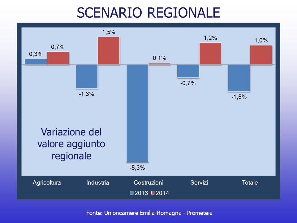 IMPRESE E OCCUPAZIONE COOPERATIVETOTALE IMPRESE Unità localiAddetti Unità localiAddetti Valori assoluti11.116174.797479.8611.598.491 Var.2013/20120,7%-0,5%-0,7%-2,1% Var.2013/20088,7%3,1%-1,6%-3,8% Diff.