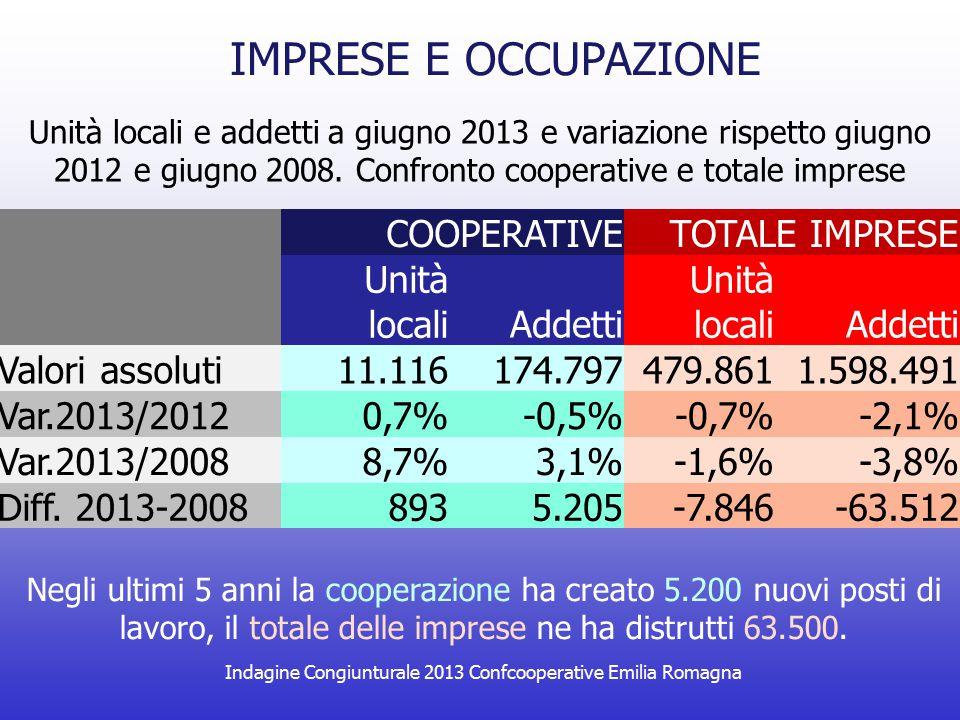 IMPRESE E OCCUPAZIONE COOPERATIVETOTALE IMPRESE Unità localiAddetti Unità localiAddetti Valori assoluti11.116174.797479.8611.598.491 Var.2013/20120,7%
