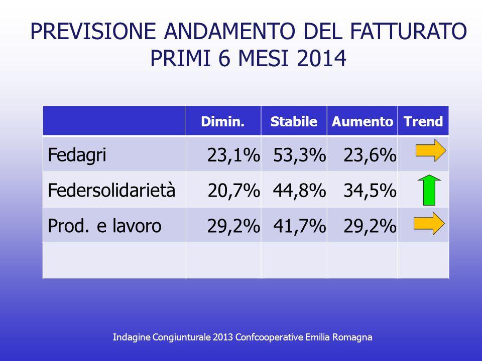 PREVISIONE ANDAMENTO DEL FATTURATO PRIMI 6 MESI 2014 Dimin.StabileAumentoTrend Fedagri 23,1%53,3%23,6% Federsolidarietà 20,7%44,8%34,5% Prod. e lavoro