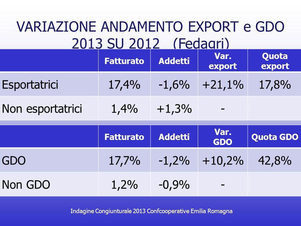 Indagine Congiunturale 2013 Confcooperative Emilia Romagna VARIAZIONE ANDAMENTO EXPORT e GDO 2013 SU 2012 (Fedagri) FatturatoAddetti Var. export Quota
