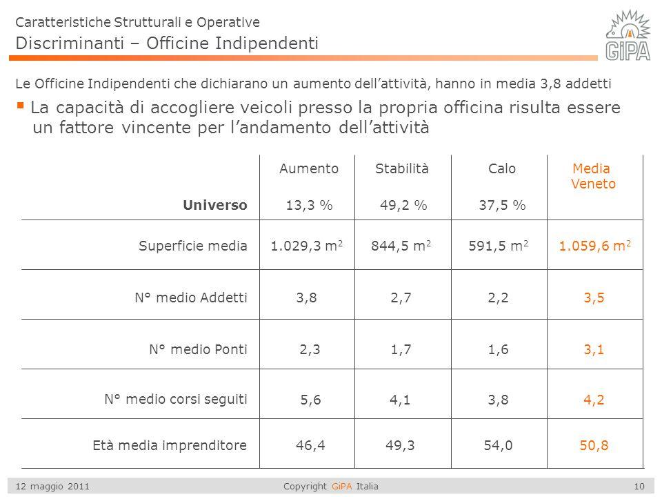 Copyright GiPA Italia 10 12 maggio 2011 Discriminanti – Officine Indipendenti  La capacità di accogliere veicoli presso la propria officina risulta e