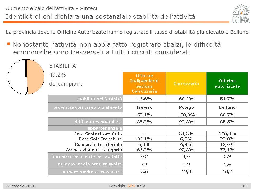 Copyright GiPA Italia 100 12 maggio 2011 STABILITA' Aumento e calo dell'attività – Sintesi 49,2% del campione Identikit di chi dichiara una sostanzial
