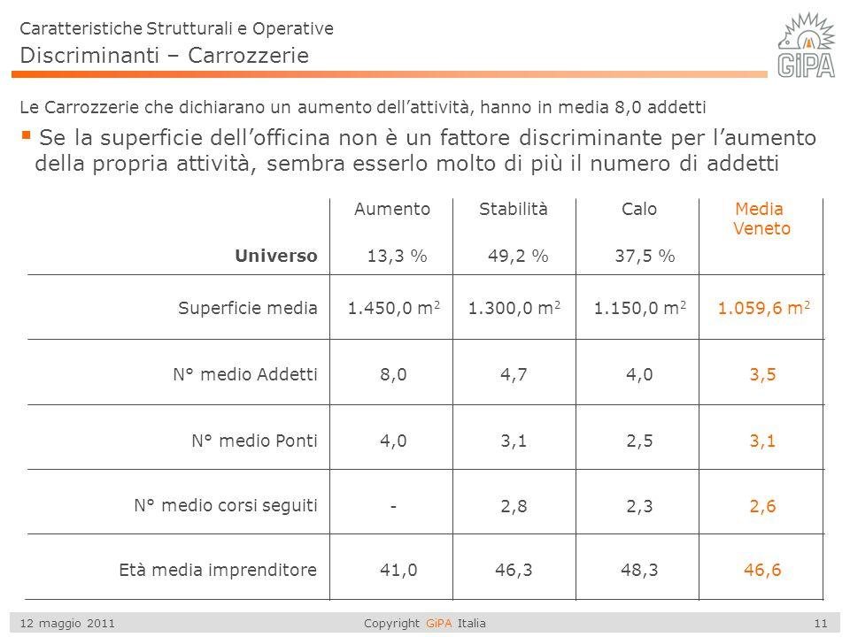 Copyright GiPA Italia 11 12 maggio 2011 Discriminanti – Carrozzerie  Se la superficie dell'officina non è un fattore discriminante per l'aumento dell