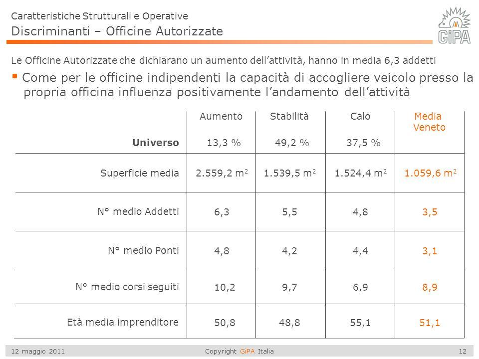 Copyright GiPA Italia 12 12 maggio 2011 Discriminanti – Officine Autorizzate  Come per le officine indipendenti la capacità di accogliere veicolo pre