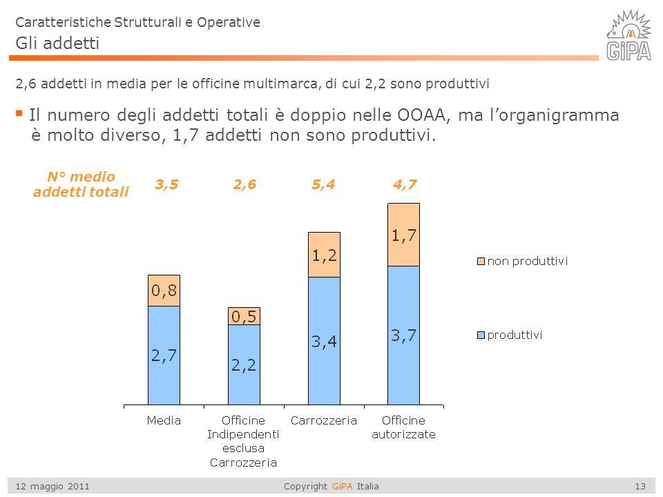 Copyright GiPA Italia 13 12 maggio 2011 Gli addetti Caratteristiche Strutturali e Operative 2,6 addetti in media per le officine multimarca, di cui 2,