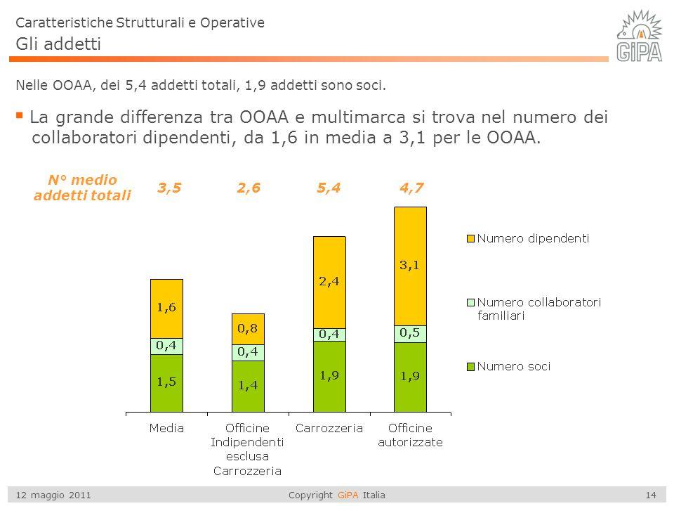 Copyright GiPA Italia 14 12 maggio 2011 Gli addetti Caratteristiche Strutturali e Operative Nelle OOAA, dei 5,4 addetti totali, 1,9 addetti sono soci.
