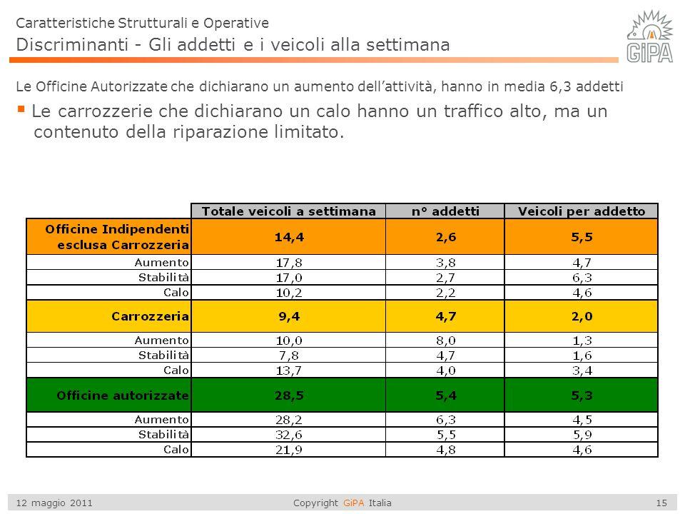 Copyright GiPA Italia 15 12 maggio 2011 Discriminanti - Gli addetti e i veicoli alla settimana  Le carrozzerie che dichiarano un calo hanno un traffi
