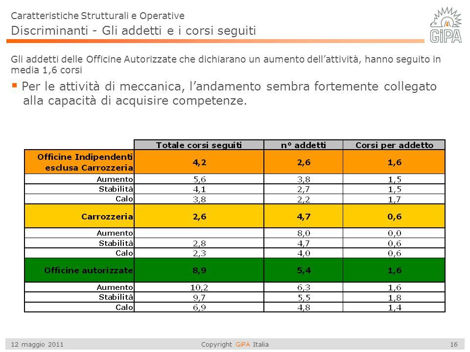 Copyright GiPA Italia 16 12 maggio 2011 Discriminanti - Gli addetti e i corsi seguiti  Per le attività di meccanica, l'andamento sembra fortemente co