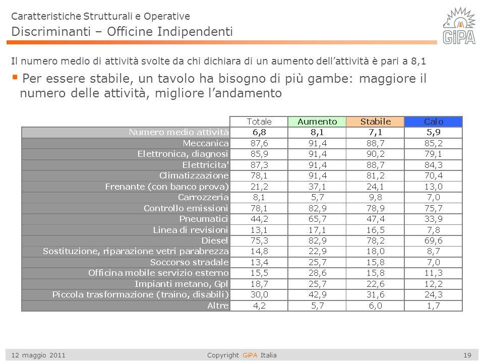 Copyright GiPA Italia 19 12 maggio 2011 Discriminanti – Officine Indipendenti  Per essere stabile, un tavolo ha bisogno di più gambe: maggiore il num