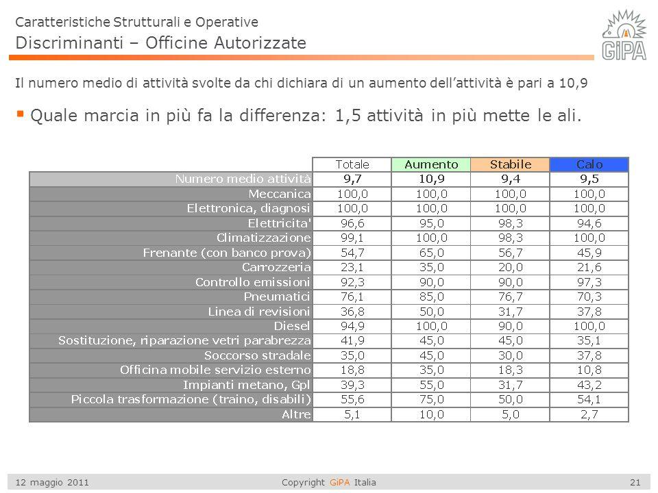 Copyright GiPA Italia 21 12 maggio 2011 Discriminanti – Officine Autorizzate  Quale marcia in più fa la differenza: 1,5 attività in più mette le ali.
