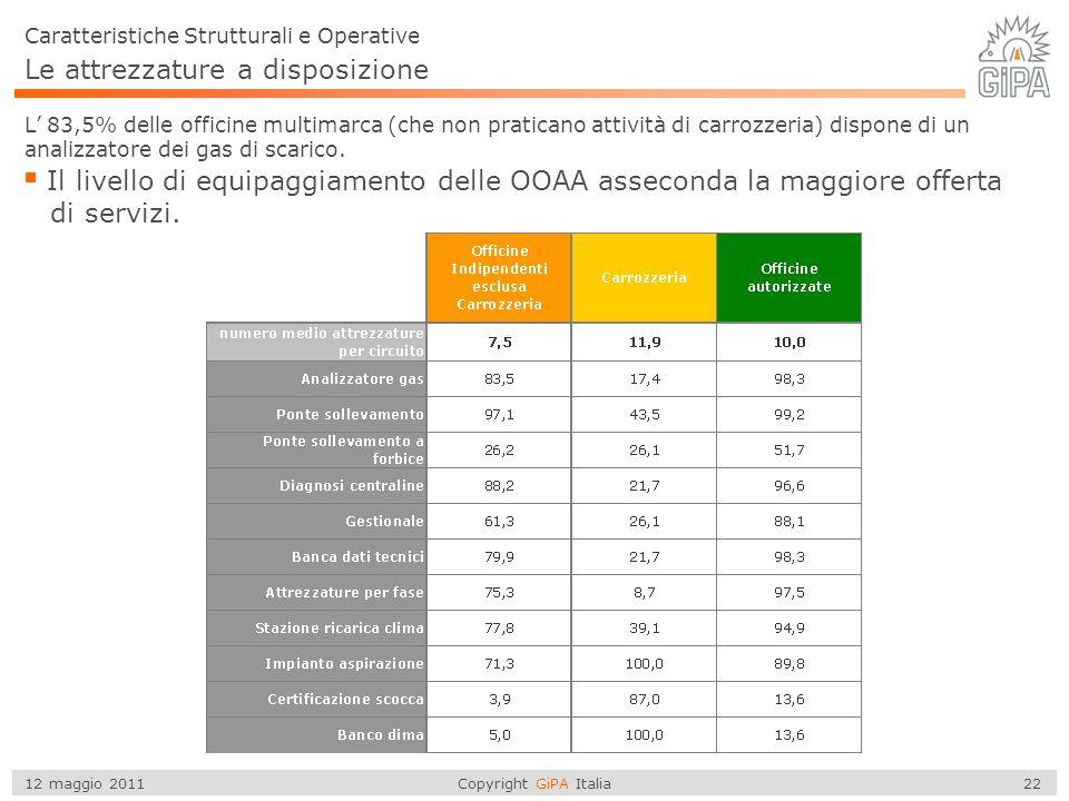 Copyright GiPA Italia 22 12 maggio 2011 Le attrezzature a disposizione Caratteristiche Strutturali e Operative L' 83,5% delle officine multimarca (che