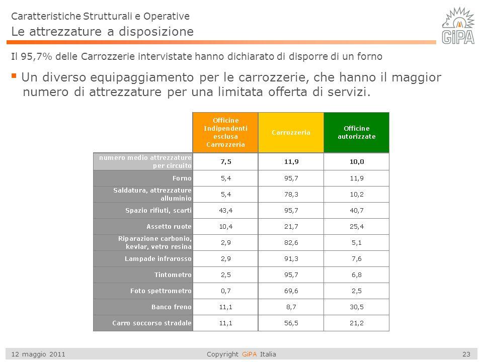 Copyright GiPA Italia 23 12 maggio 2011 Caratteristiche Strutturali e Operative Il 95,7% delle Carrozzerie intervistate hanno dichiarato di disporre d