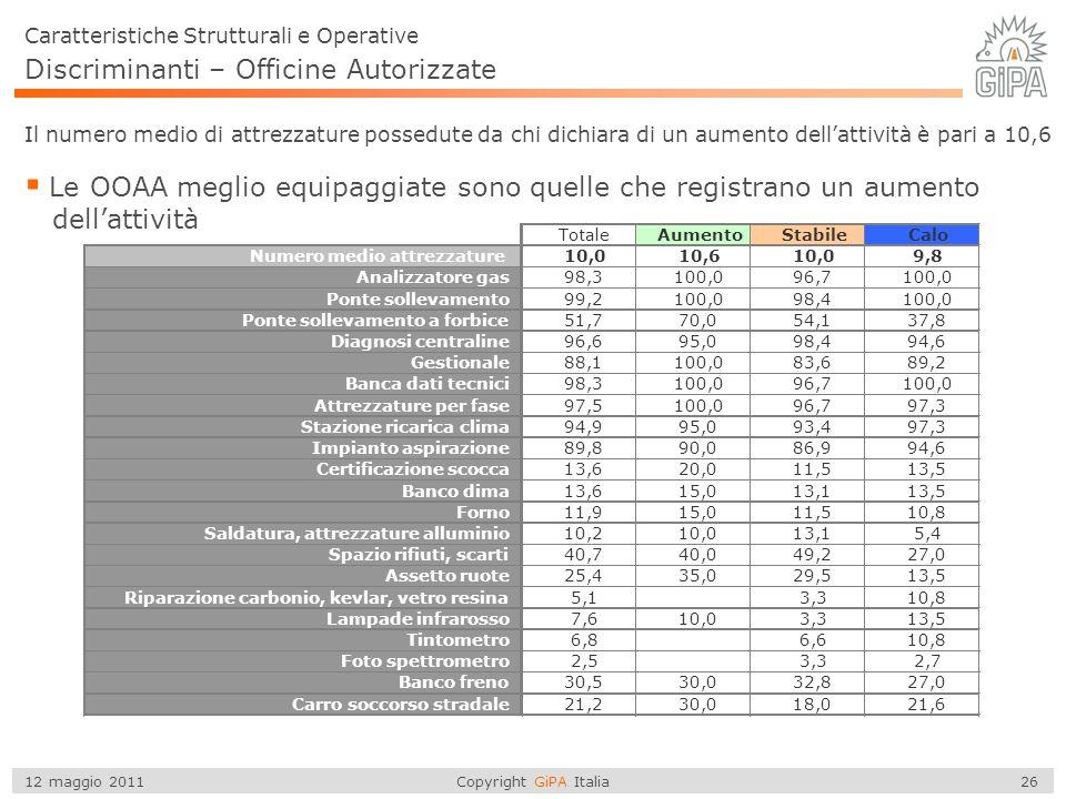 Copyright GiPA Italia 26 12 maggio 2011 Discriminanti – Officine Autorizzate  Le OOAA meglio equipaggiate sono quelle che registrano un aumento dell'