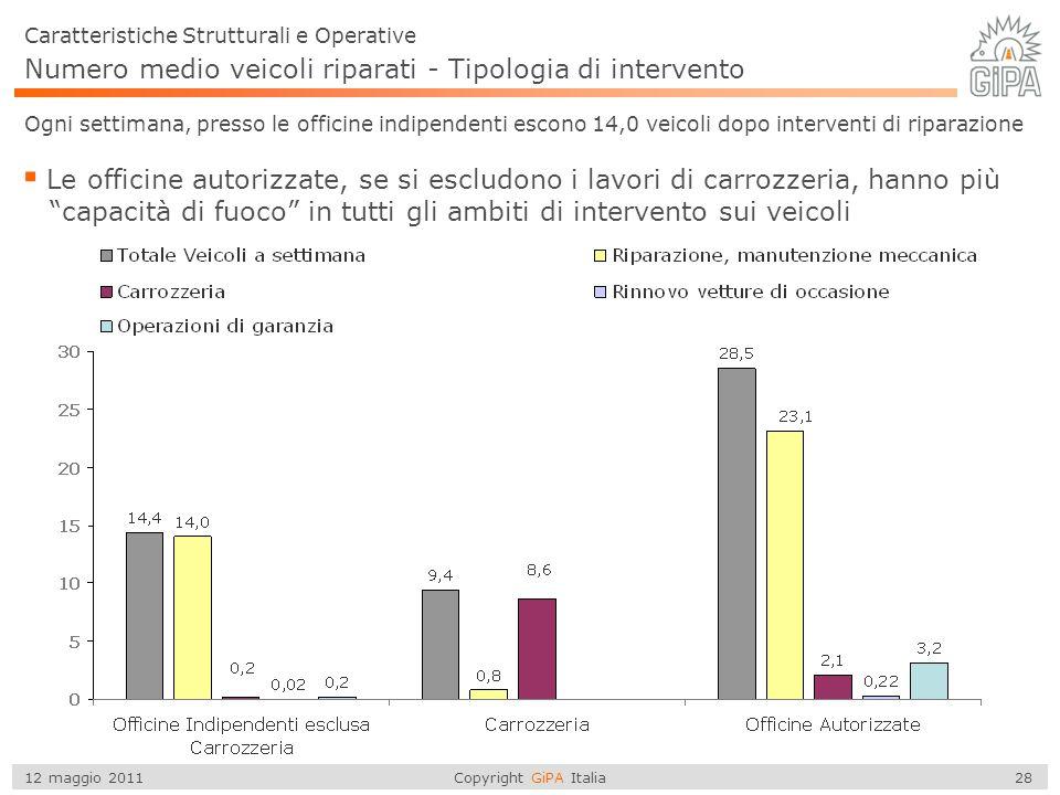 Copyright GiPA Italia 28 12 maggio 2011 Caratteristiche Strutturali e Operative  Le officine autorizzate, se si escludono i lavori di carrozzeria, ha