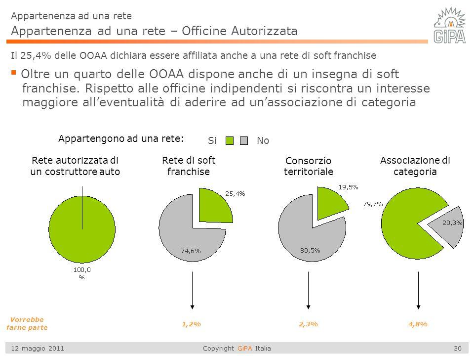 Copyright GiPA Italia 30 12 maggio 2011 Appartenenza ad una rete – Officine Autorizzata Appartenenza ad una rete Il 25,4% delle OOAA dichiara essere a