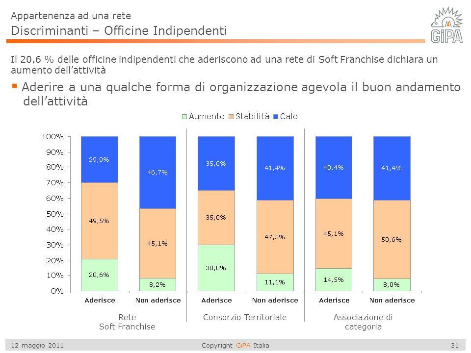 Copyright GiPA Italia 31 12 maggio 2011 Discriminanti – Officine Indipendenti  Aderire a una qualche forma di organizzazione agevola il buon andament