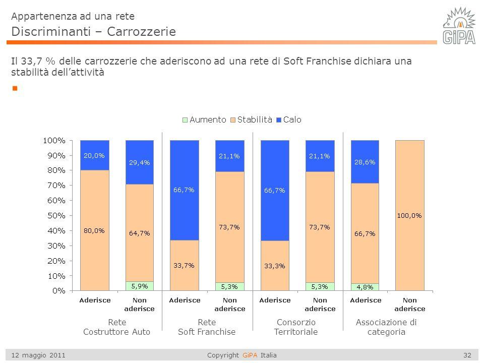 Copyright GiPA Italia 32 12 maggio 2011 Discriminanti – Carrozzerie  Il 33,7 % delle carrozzerie che aderiscono ad una rete di Soft Franchise dichiar