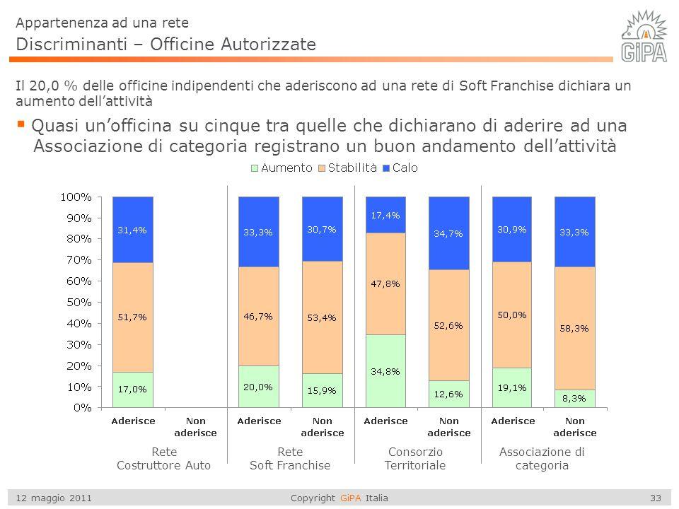Copyright GiPA Italia 33 12 maggio 2011 Discriminanti – Officine Autorizzate  Quasi un'officina su cinque tra quelle che dichiarano di aderire ad una
