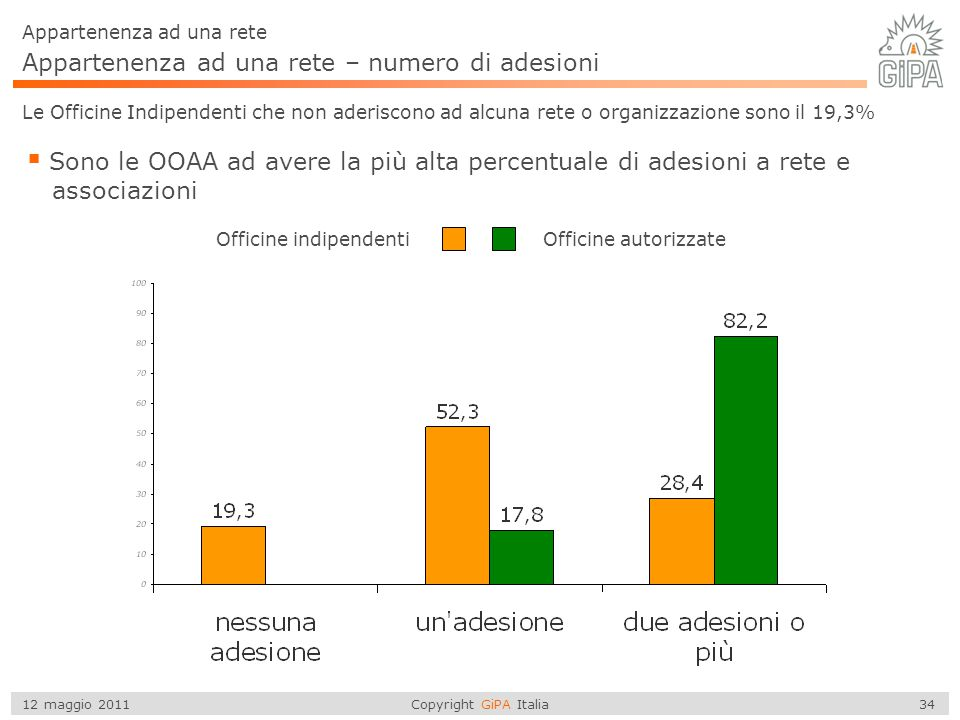 Copyright GiPA Italia 34 12 maggio 2011 Appartenenza ad una rete – numero di adesioni Appartenenza ad una rete Le Officine Indipendenti che non aderis