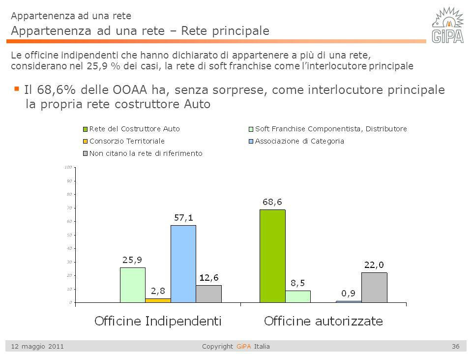 Copyright GiPA Italia 36 12 maggio 2011 Appartenenza ad una rete – Rete principale Appartenenza ad una rete Le officine indipendenti che hanno dichiar