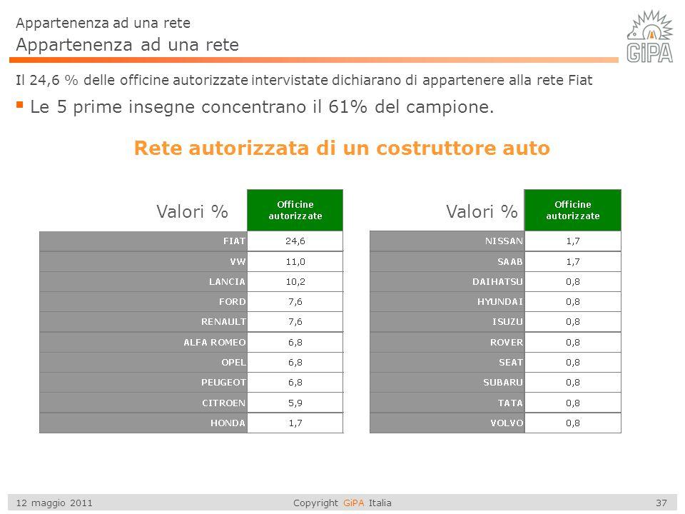 Copyright GiPA Italia 37 12 maggio 2011 Appartenenza ad una rete Il 24,6 % delle officine autorizzate intervistate dichiarano di appartenere alla rete