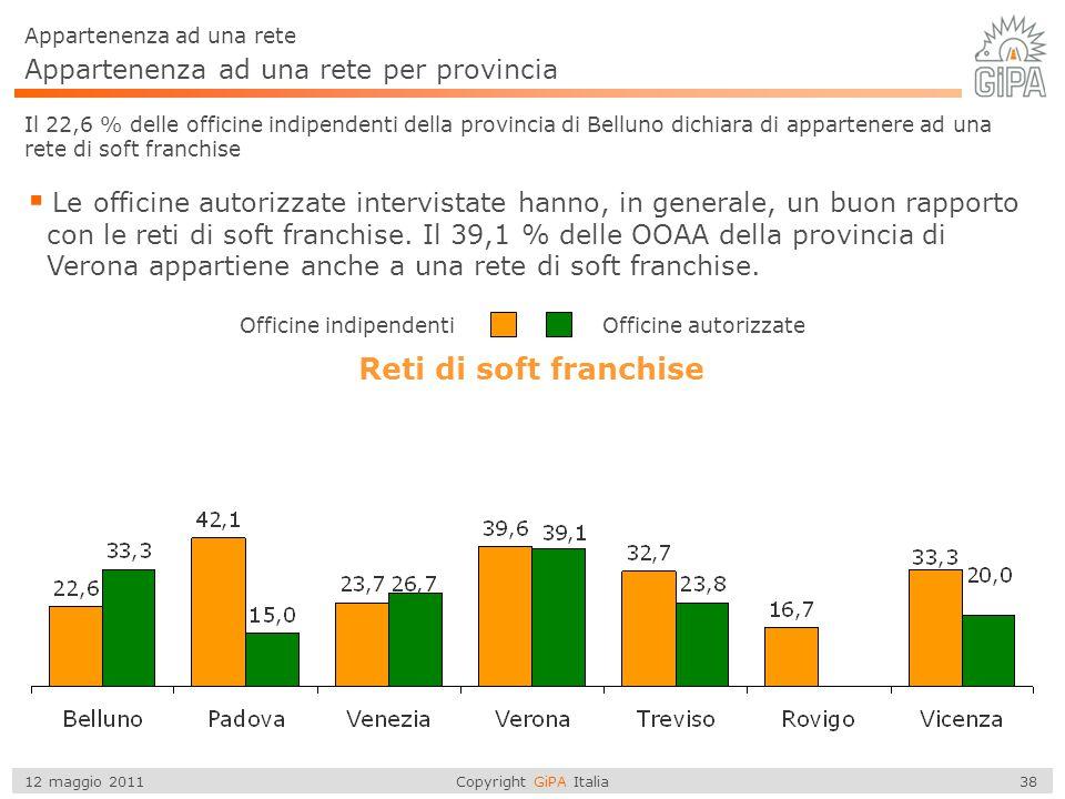 Copyright GiPA Italia 38 12 maggio 2011 Appartenenza ad una rete per provincia Appartenenza ad una rete Il 22,6 % delle officine indipendenti della pr