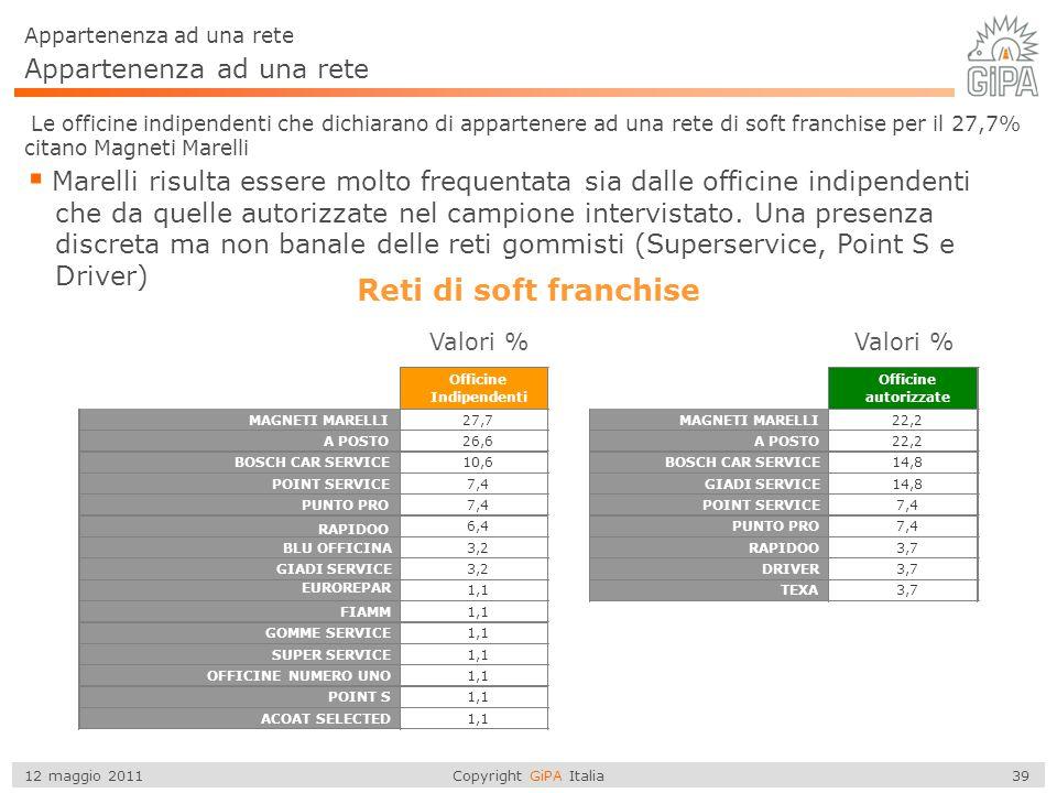 Copyright GiPA Italia 39 12 maggio 2011 Appartenenza ad una rete Le officine indipendenti che dichiarano di appartenere ad una rete di soft franchise