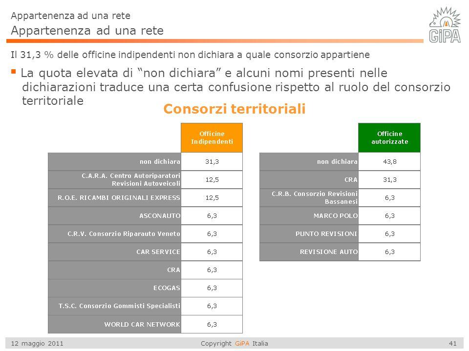 Copyright GiPA Italia 41 12 maggio 2011 Appartenenza ad una rete Il 31,3 % delle officine indipendenti non dichiara a quale consorzio appartiene  La