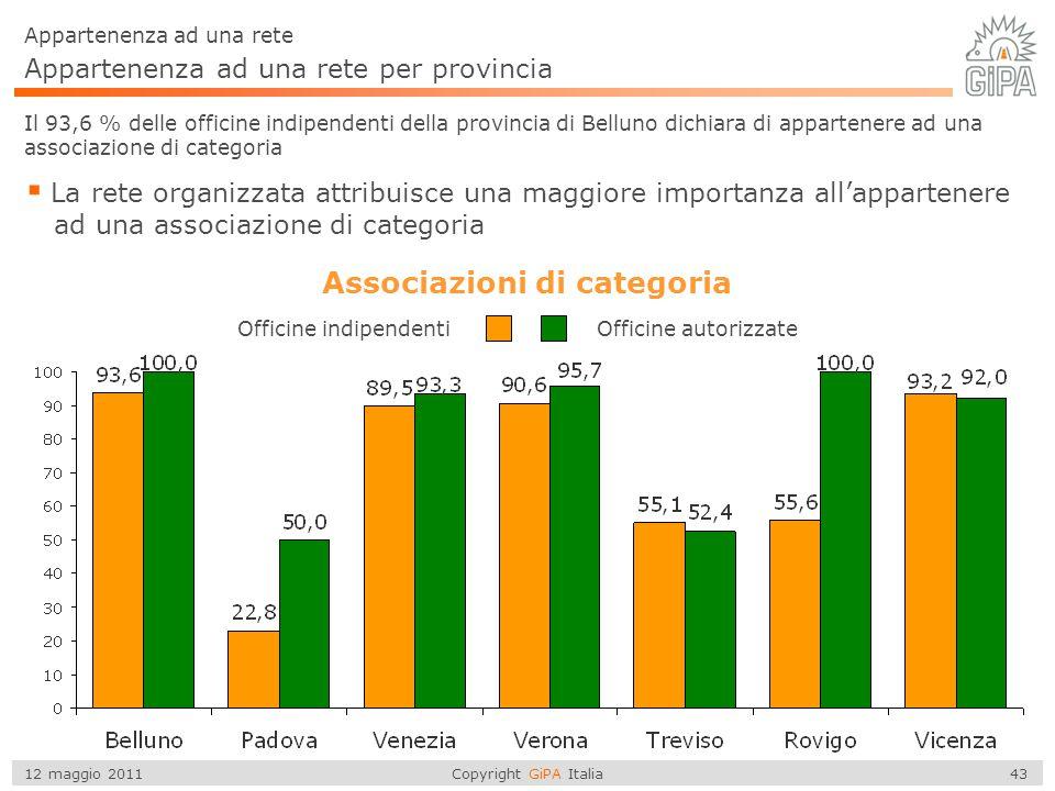 Copyright GiPA Italia 43 12 maggio 2011 Appartenenza ad una rete per provincia Appartenenza ad una rete  La rete organizzata attribuisce una maggiore