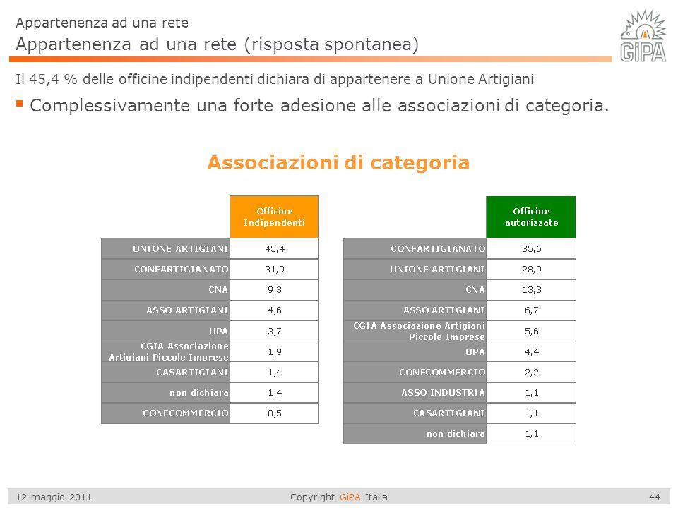 Copyright GiPA Italia 44 12 maggio 2011 Appartenenza ad una rete (risposta spontanea) Appartenenza ad una rete Il 45,4 % delle officine indipendenti d