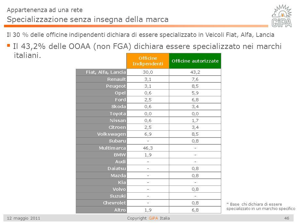 Copyright GiPA Italia 46 12 maggio 2011 Specializzazione senza insegna della marca Appartenenza ad una rete Il 30 % delle officine indipendenti dichia