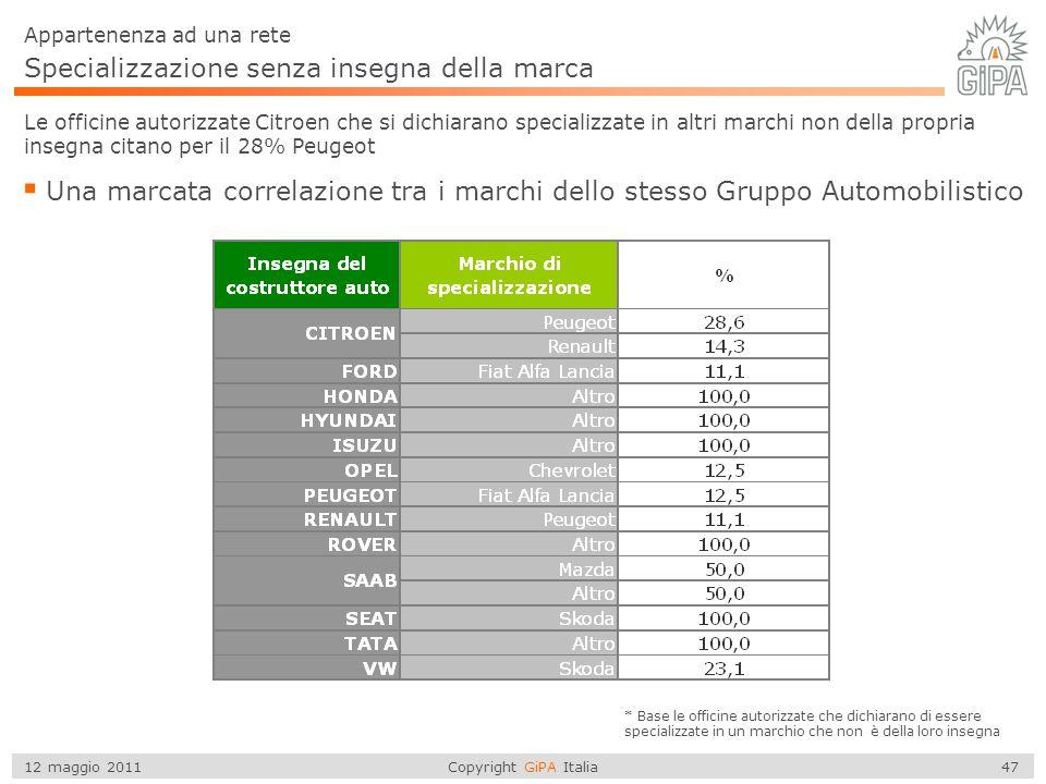 Copyright GiPA Italia 47 12 maggio 2011 Specializzazione senza insegna della marca Appartenenza ad una rete Le officine autorizzate Citroen che si dic