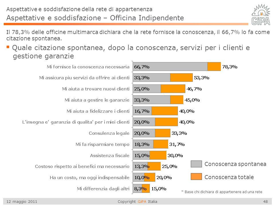 Copyright GiPA Italia 48 12 maggio 2011 Aspettative e soddisfazione – Officina Indipendente  Quale citazione spontanea, dopo la conoscenza, servizi p