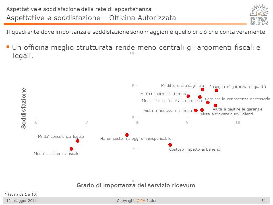 Copyright GiPA Italia 51 12 maggio 2011 Aspettative e soddisfazione – Officina Autorizzata  Un officina meglio strutturata rende meno centrali gli ar