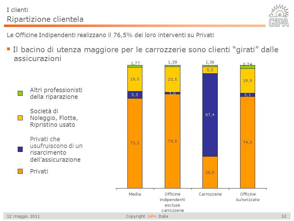 Copyright GiPA Italia 52 12 maggio 2011 Privati I clienti Le Officine Indipendenti realizzano il 76,5% dei loro interventi su Privati  Il bacino di u