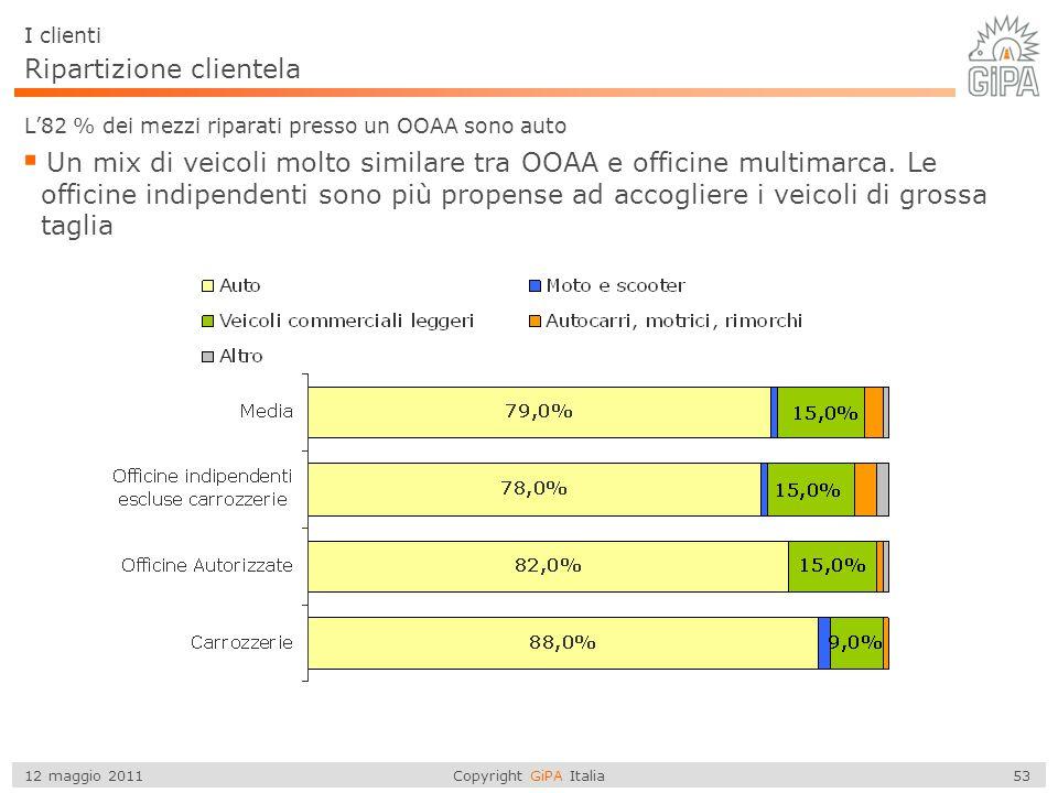 Copyright GiPA Italia 53 12 maggio 2011 I clienti L'82 % dei mezzi riparati presso un OOAA sono auto  Un mix di veicoli molto similare tra OOAA e off