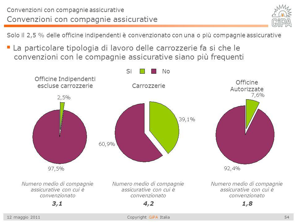 Copyright GiPA Italia 54 12 maggio 2011 Convenzioni con compagnie assicurative Solo il 2,5 % delle officine indipendenti è convenzionato con una o più