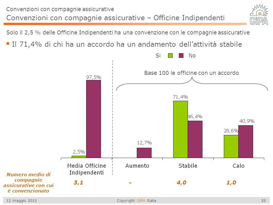 Copyright GiPA Italia 55 12 maggio 2011 Convenzioni con compagnie assicurative  Il 71,4% di chi ha un accordo ha un andamento dell'attività stabile C