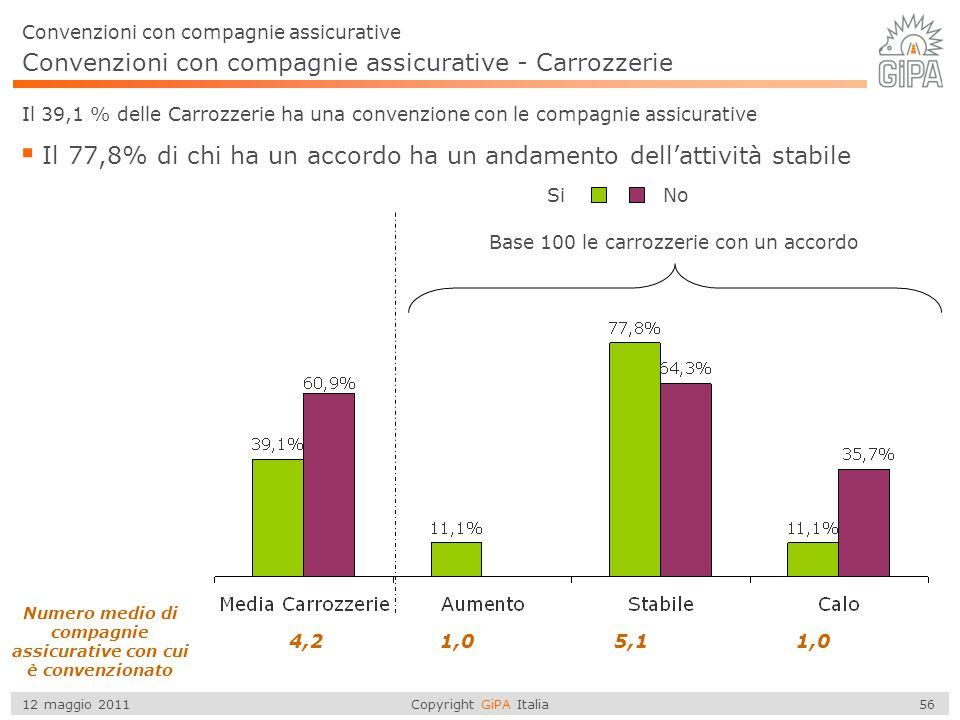 Copyright GiPA Italia 56 12 maggio 2011 Convenzioni con compagnie assicurative Convenzioni con compagnie assicurative - Carrozzerie Numero medio di co